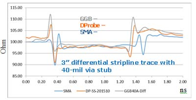 D-Probes TDR Measurement vs GGB, SMA
